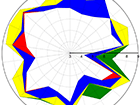 libqual-arl-med-faculty-radar-chart-2012-crop-140x105