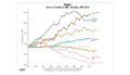 ARL Statistics Survey Statistical Trends