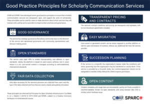 thumbnail of COAR/SPARC Good Practice Principles for Scholarly Communication Services