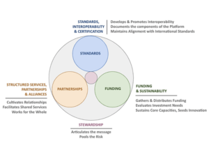 diagram of three circles labeled standards, funding, and partnerships