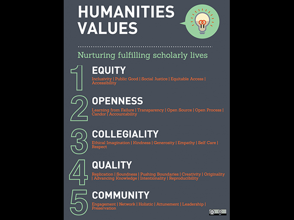 Screnshot of Humanities Values infographic