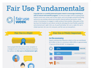 snippet of Fair Use Fundamentals infographic