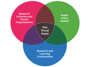 "Venn diagram. ""Our Focal Point"" is the central overlap of: Research Libraries and Parent Organizations, Public Policy Makers, and Research and Learning Communities."