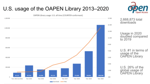 bar graph showing US usage of the OAPEN Library 2013–2020; usage in 2020 doubled compared to 2019