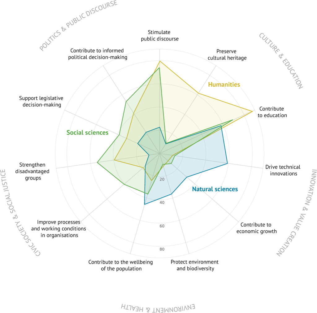 Radar chart illustrating goals pursued by researchers in social sciences, humanities, and natural sciences when communicating with nonscientific audiences